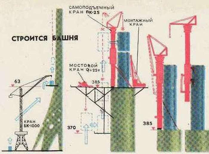 Як будувалася Останкінська телевежа (26 фото)