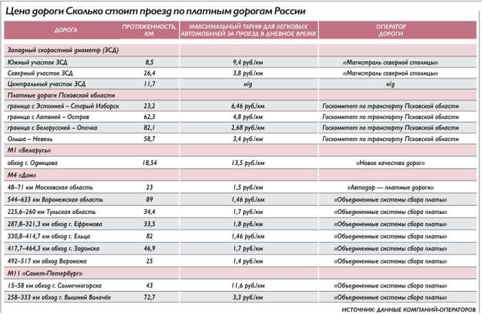 Російські платні дороги виявилися дорожче Європейських (2 фото)