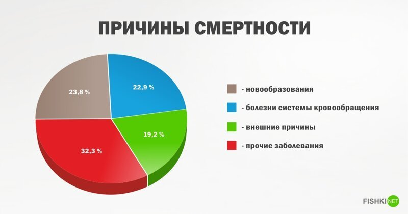 Медики рассказали, от чего чаше всего умирают женщины в России Интересное