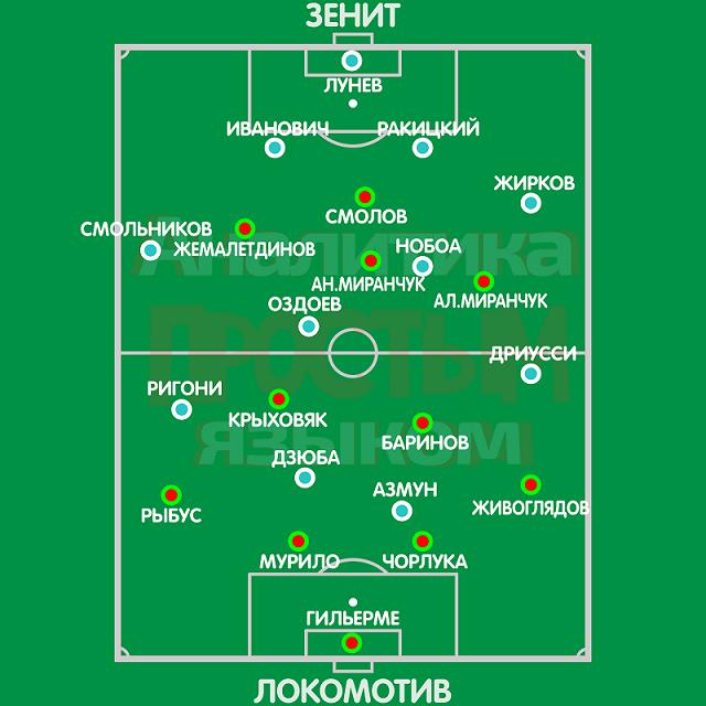 Аналитический анонс матча «Зенит» – «Локомотив» за Суперкубок России Спорт