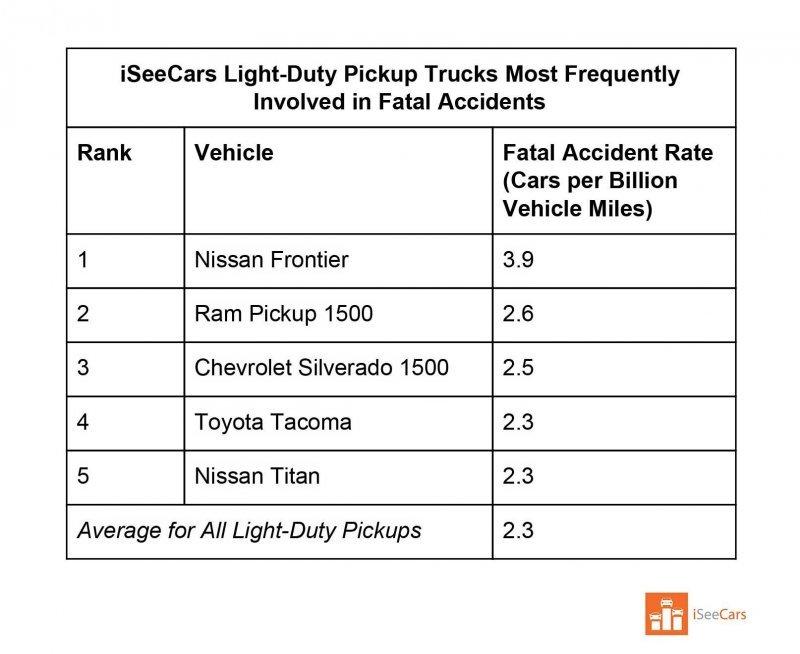 Не садись — убьёт! В США определили самые смертоносные автомобили   Интересное