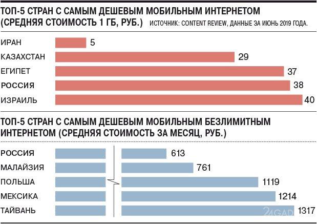 Россия в первой пятёрке стран с самым доступным мобильным интернетом Интернет,смартфоны