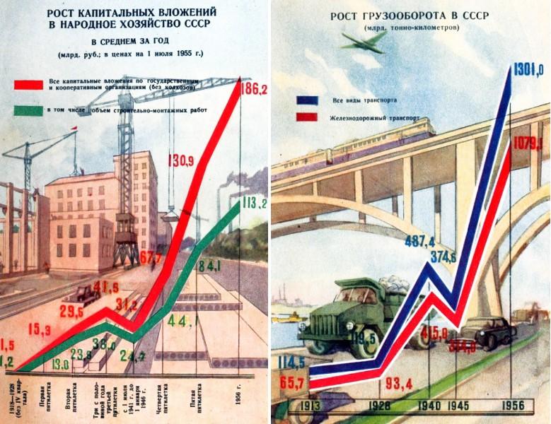 Революция, которая произошла в СССР через 12 лет после революции 1929,загадки истории,СССР,Сталин