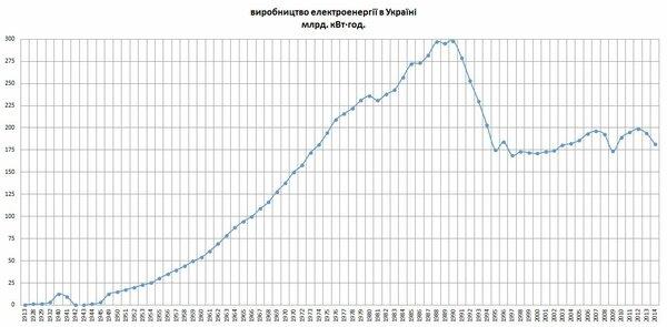 Первые признаки конца. Украина стала покупать электроэнергию в ЕС новости,события
