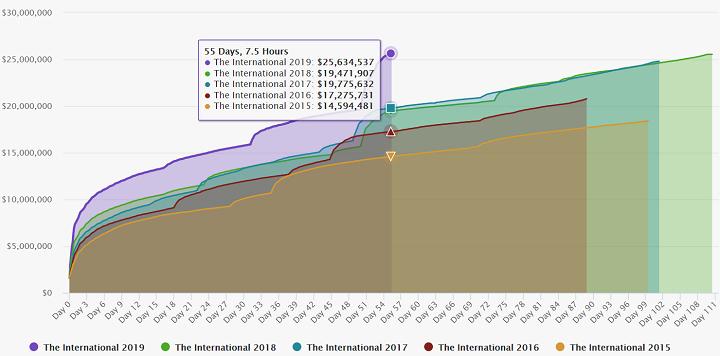 Призовой фонд The International 2019 стал рекордным в истории the international 2019,Игры,киберспорт